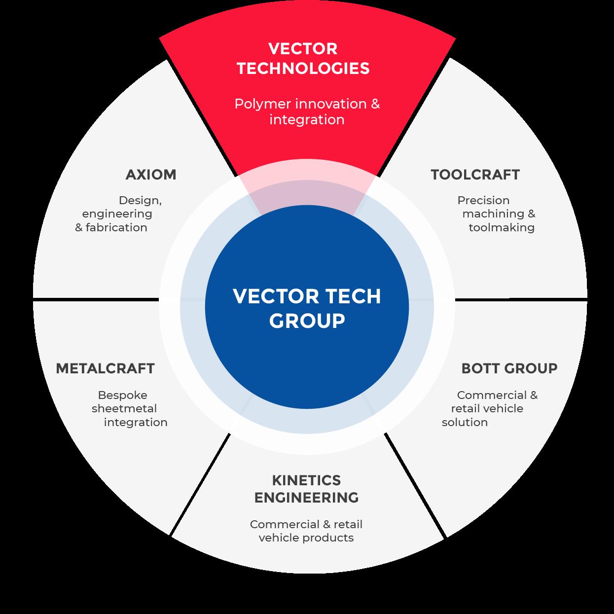 Vector Tech-group
